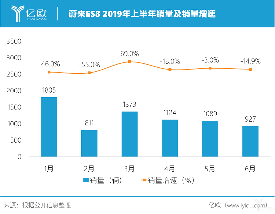 蔚来ES8 2019年上半年销量及销量增速