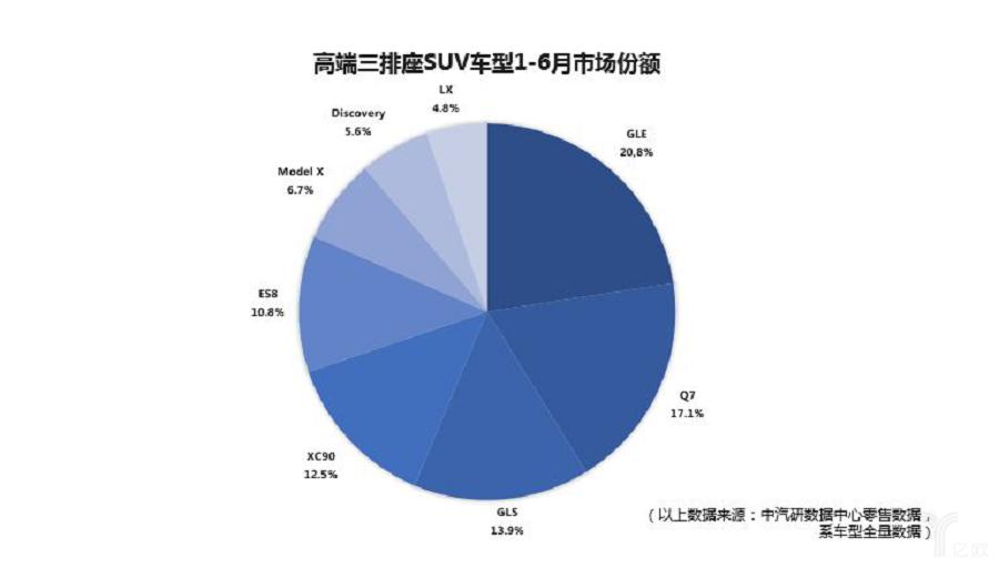 高端三排座SUV车型1-6月市场占比