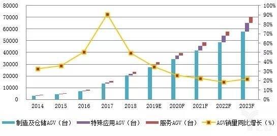 AGV销量统计