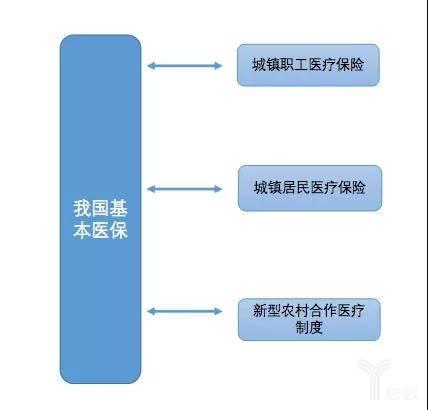 亿欧智库:我国基本医保构成