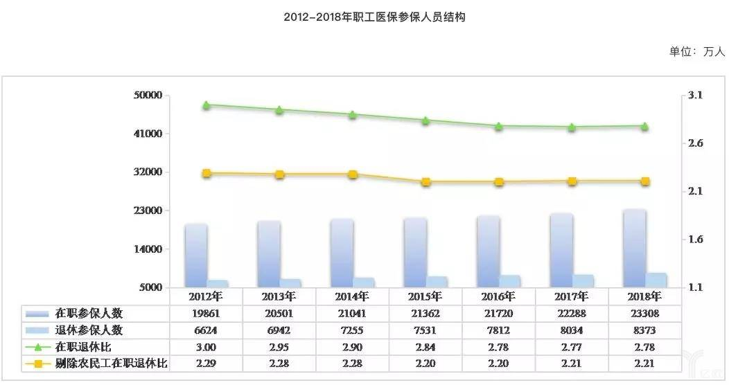 亿欧智库:2012-2018年职工医保参保人员结构
