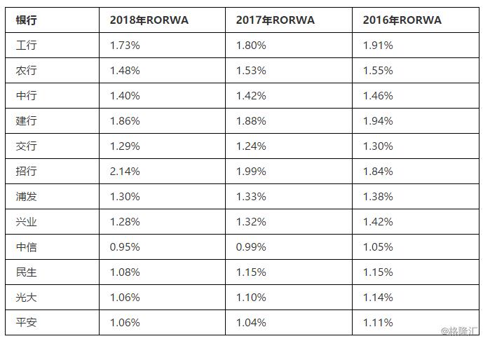 2016-2018年国内主要大型银行的RORWA表现