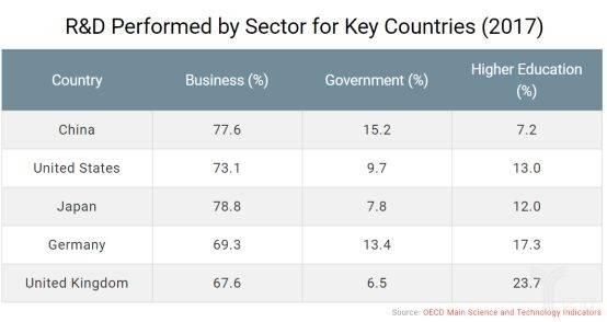 亿欧智库:主要国家研发费用分类占比