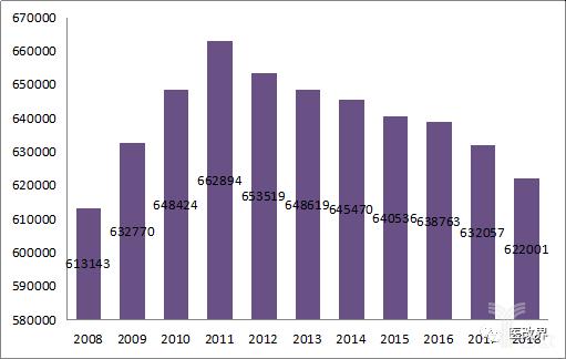 2008-2018年全国卫生室数量变化情况.png
