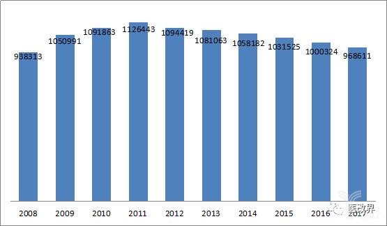 2008-2017年我国村医和卫生员数量变化情况.png