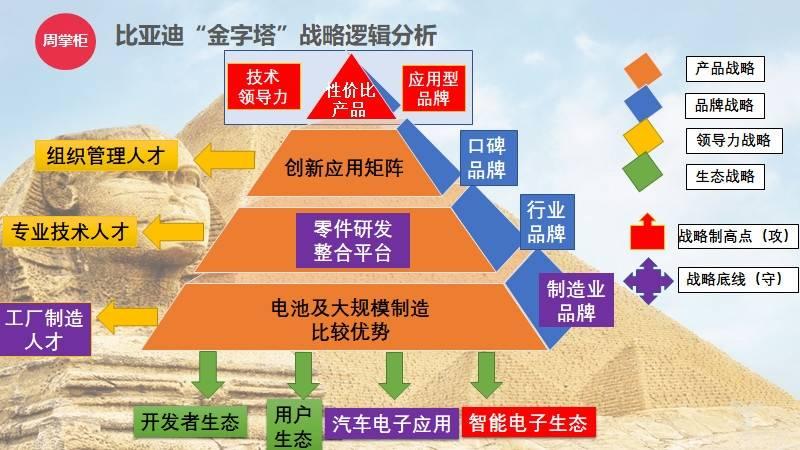 """比亚迪""""金字塔""""战略逻辑分析"""