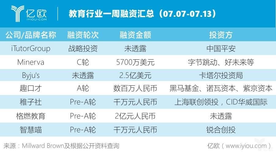 教育行业一周融资汇总(07.07-07.13)