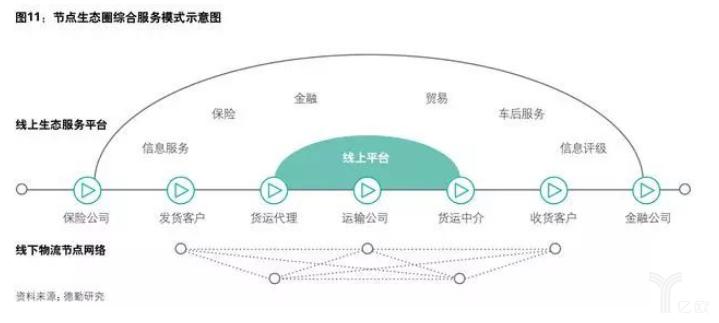 节点生态圈综合服务模式示意图