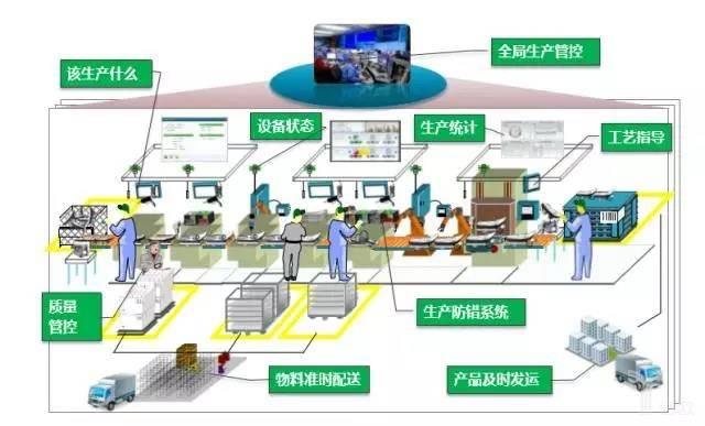 智能工厂系统