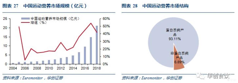 亿欧智库:中国运动营养市场