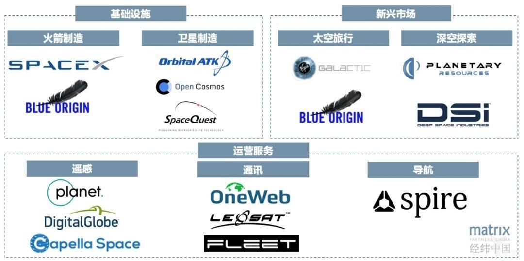 亿欧智库:美国商业航天产业链