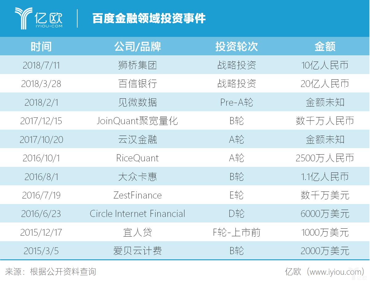 百度金融领域投资事件