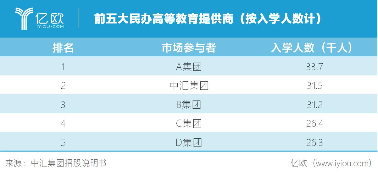 亿欧智库:前五大民办高等教育提供商(按入学人数计)