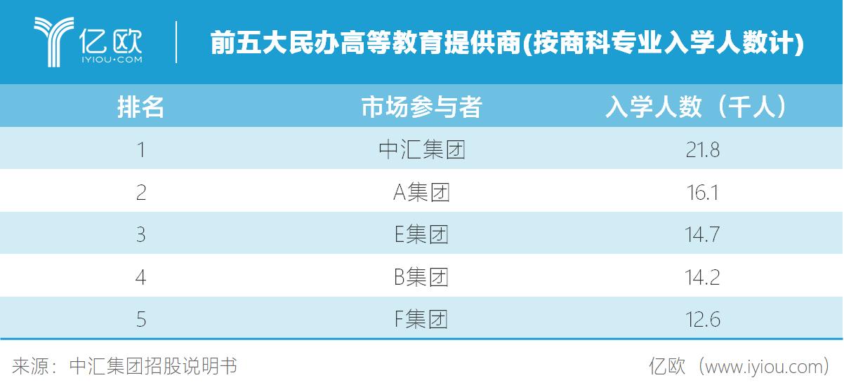亿欧智库:前五大民办高等教育提供商(按商科专业入学人数计)