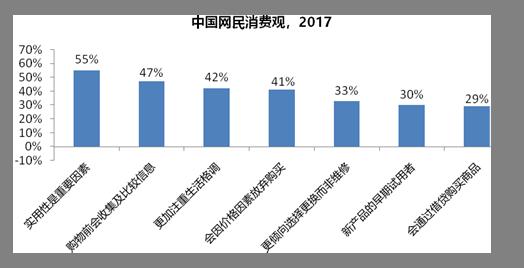 亿欧:中国网民消费观