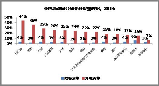 亿欧:中国消费品各品类升降级数据