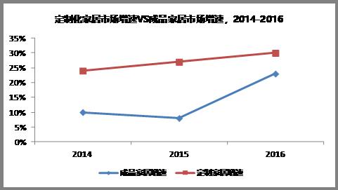 亿欧:定制化家居市场增速