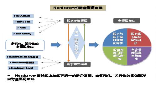 亿欧:NordstromRack渠道布局