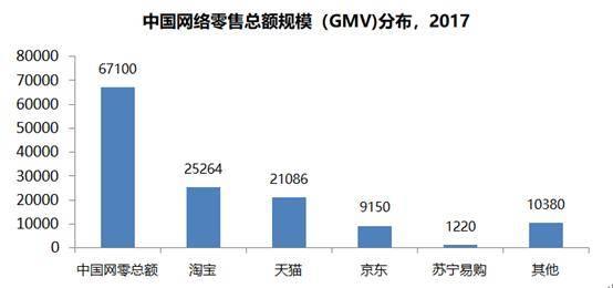 亿欧:中国网络零售总额规模