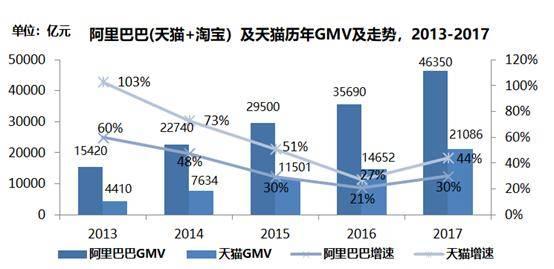 亿欧:阿里巴巴及天猫GMV