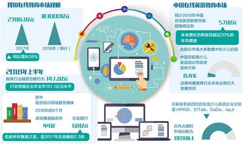 在线教育市场规模
