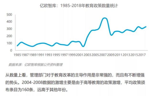 億歐智庫:1985-2018年教育政策數量統計