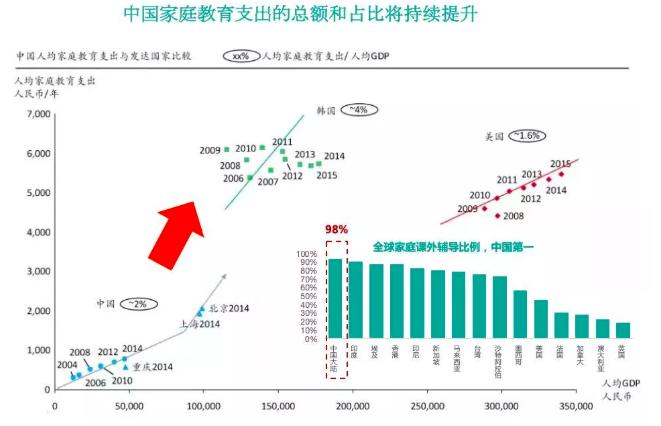 中國家庭教育支出的總額和占比將持續提升