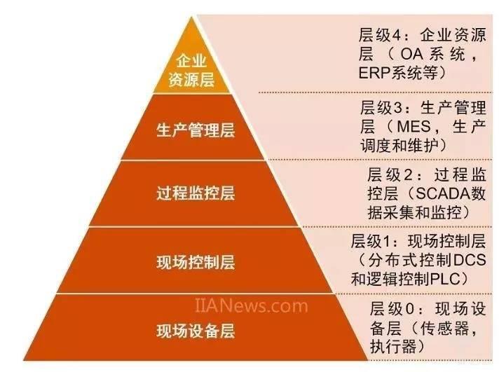工业控制系统典型架构