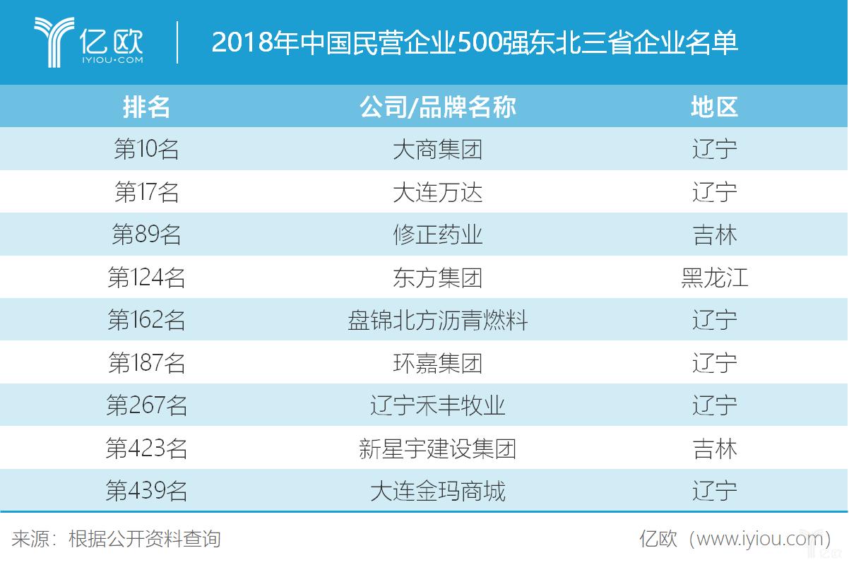 2018年中国民营企业500强东北三省企业名单