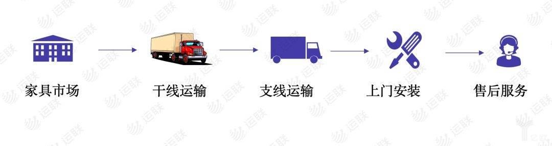 送装一体化运营模式