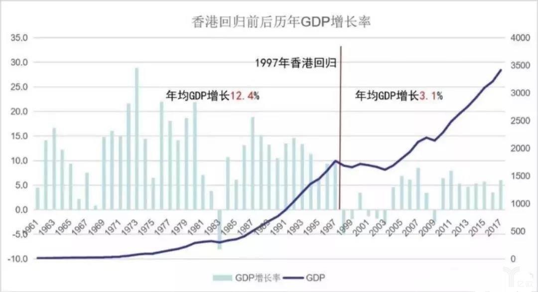 香港回歸后歷年GDP增長率