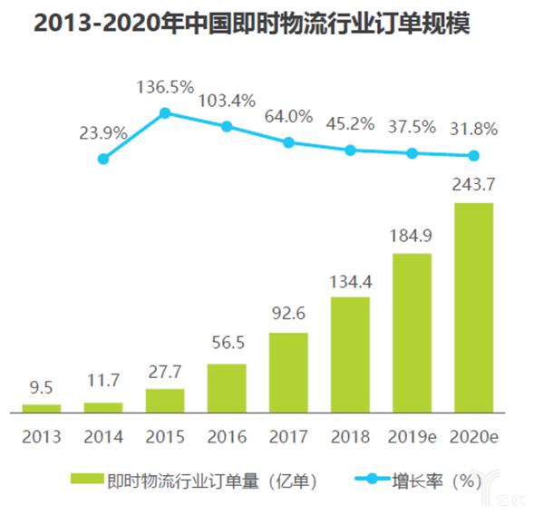 中國即時物流行業訂單