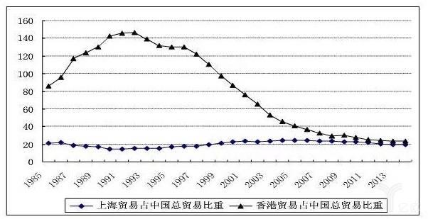 香港、上海占中國總貿易比重對比圖
