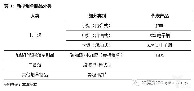 亿欧智库:新型烟草制品分类