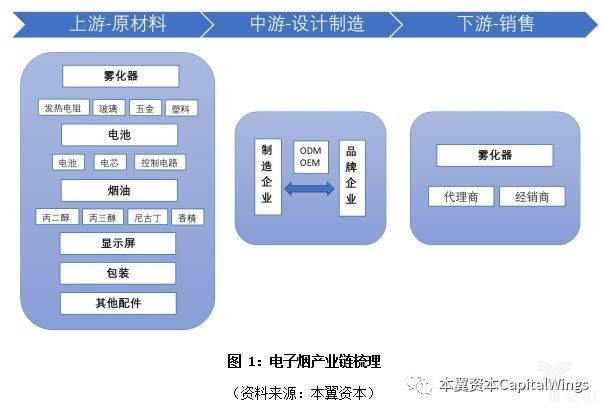 亿欧智库:电子烟产业链