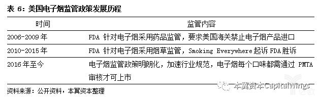 亿欧智库:美国电子烟监管政策发展历程