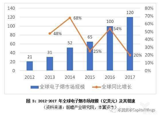 亿欧智库:全球电子烟市场规模及增速
