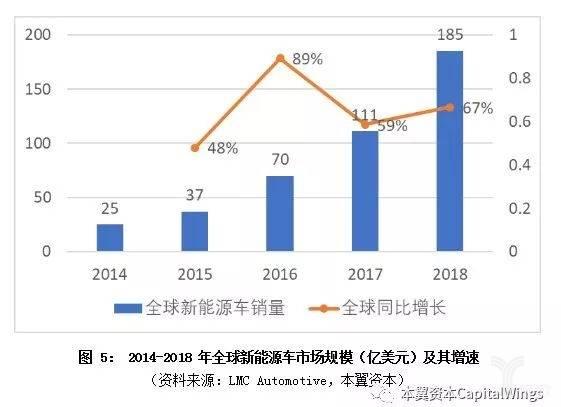 亿欧智库:全球新能源车市场规模及其增速