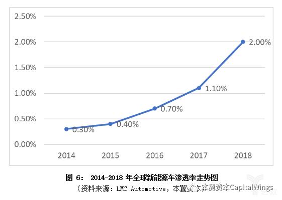 亿欧智库:全球新能源车渗透率走势图