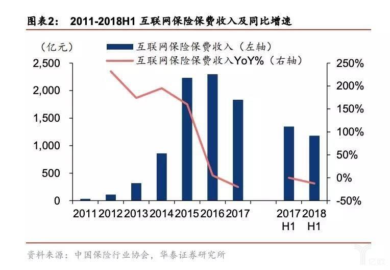 2011-2018H1 互联网保险保费收入及同比网速.jpg