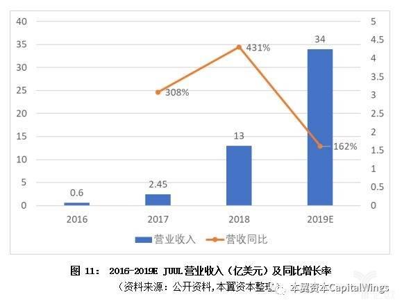 亿欧智库:JUUL营业收入同比增长率