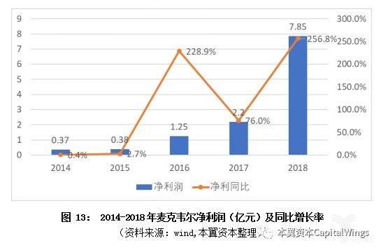 亿欧智库:麦克韦尔净利润及同比增长率