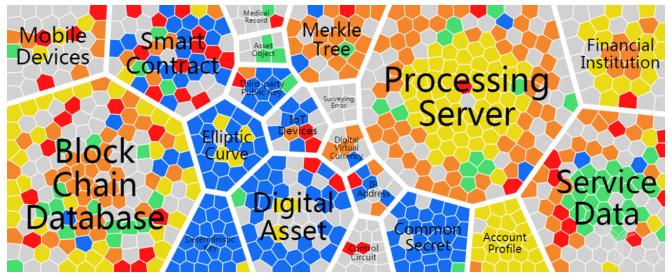 全球前五区块链重点申请人专利关注焦点对比