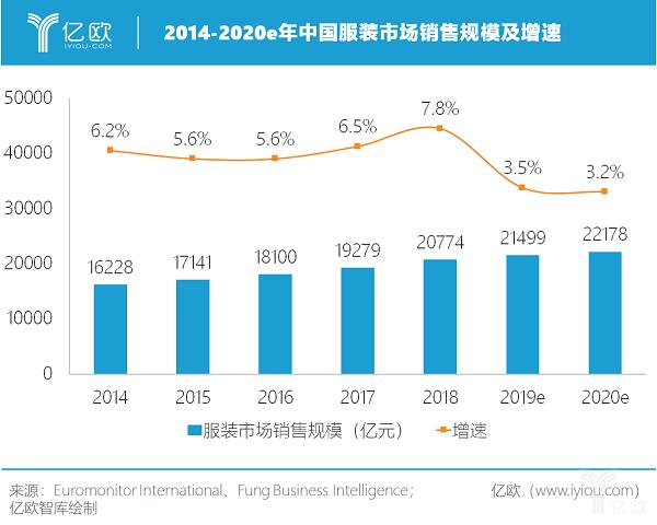 亿欧智库:2014-2020e年中国服装市场销售规模及增速