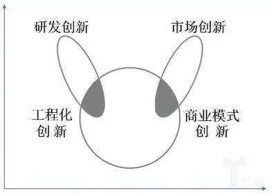 灰度创新的兔耳朵曲线