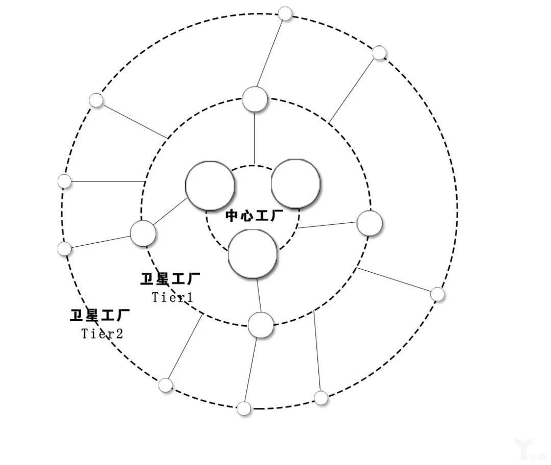 中心-卫星工厂的层级体系
