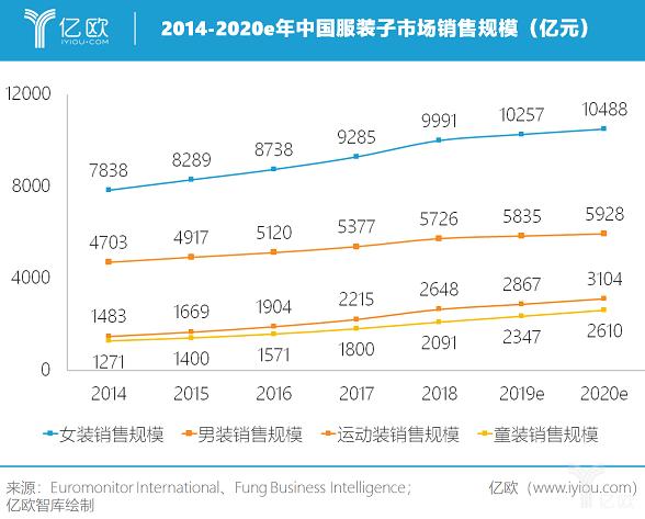 亿欧智库:2014-2020e年中国服装主要子市场销售规模(亿元)