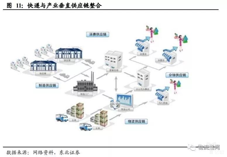 快递与产业垂直供应链整合