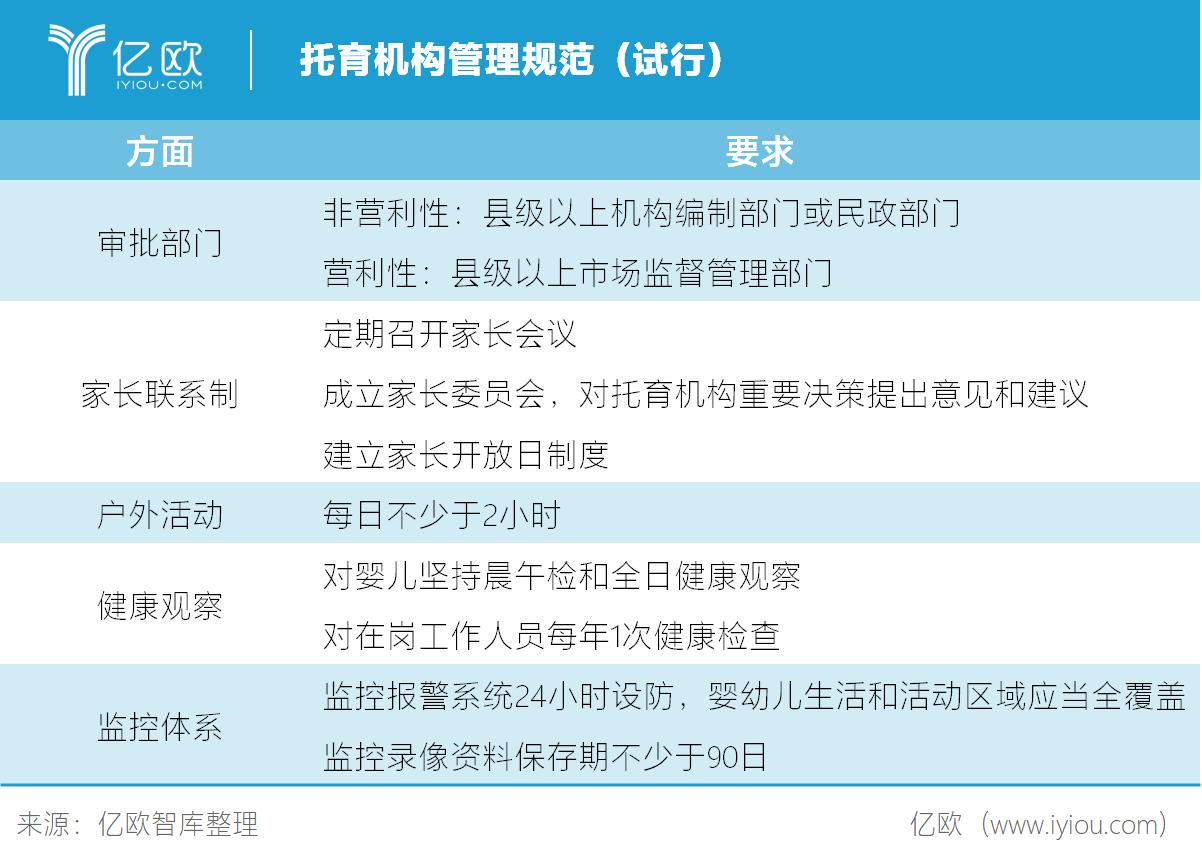 亿欧智库:托育机构管理规范(试行)