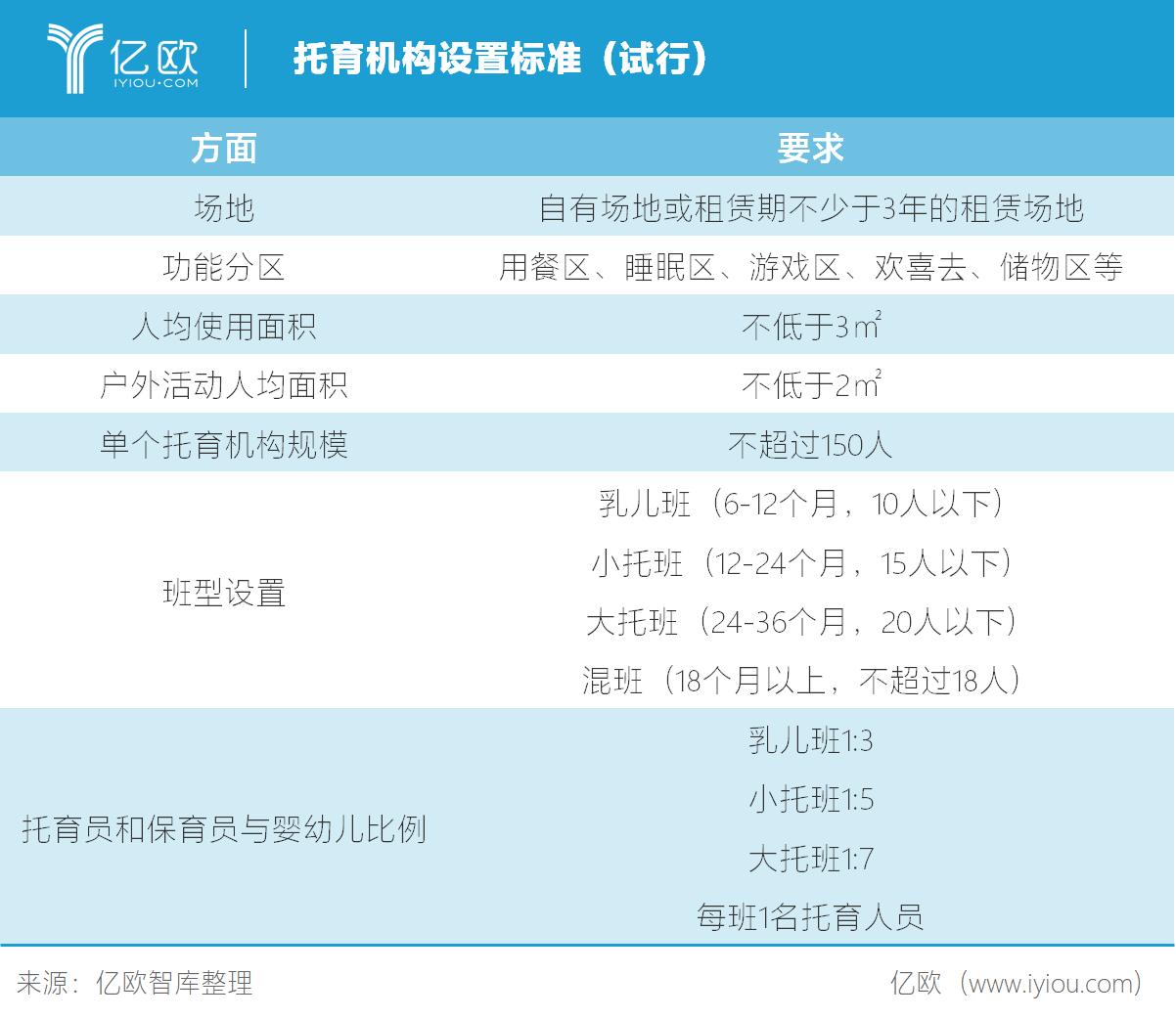 亿欧智库:托育机构设置标准(试行)
